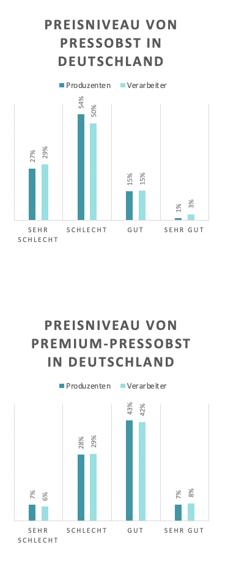Diagramme zu Preisniveau von Pressobst und Premium-Pressobst in Deutschland